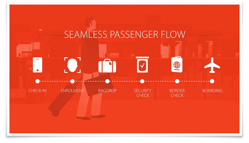 Schiphol: Seamless flow explanimation