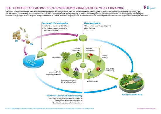 Infographic 03: Inzetten deel hectaretoeslag op duurzaamheid