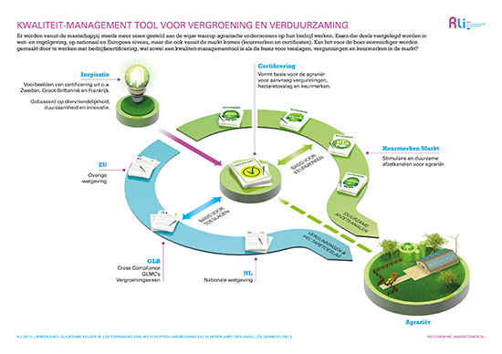 Infographic 02: Kwaliteitsmanagement tool