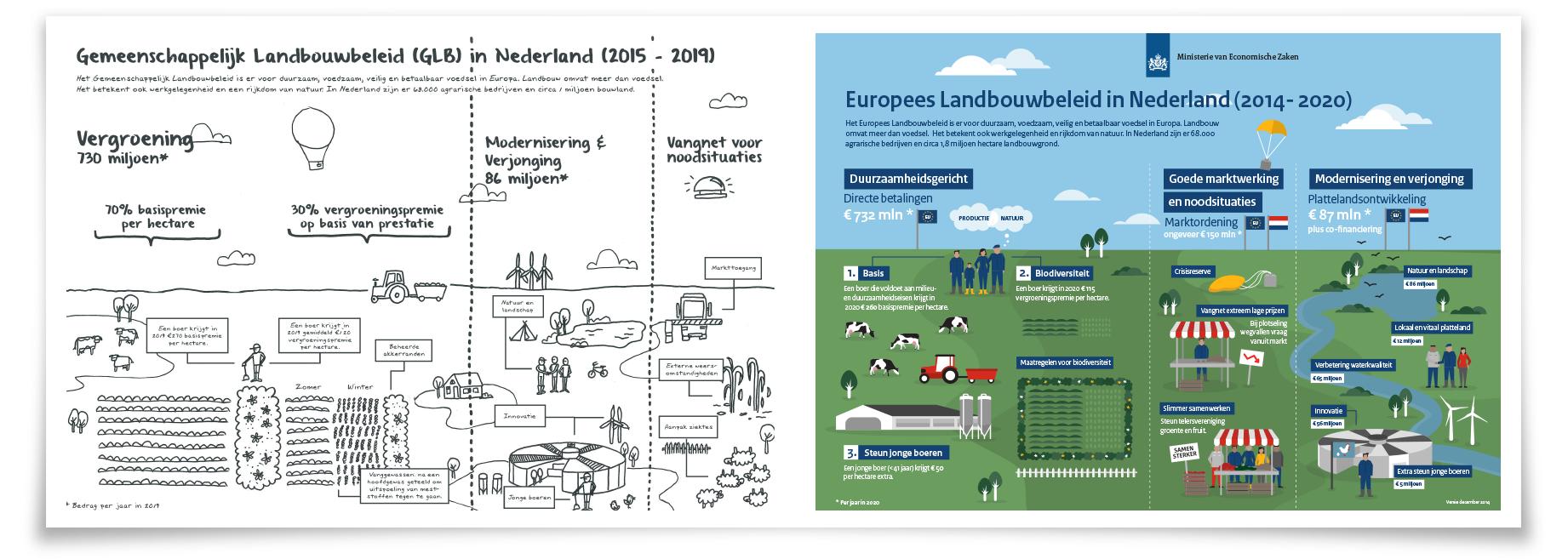 Europees landbouwbeleid