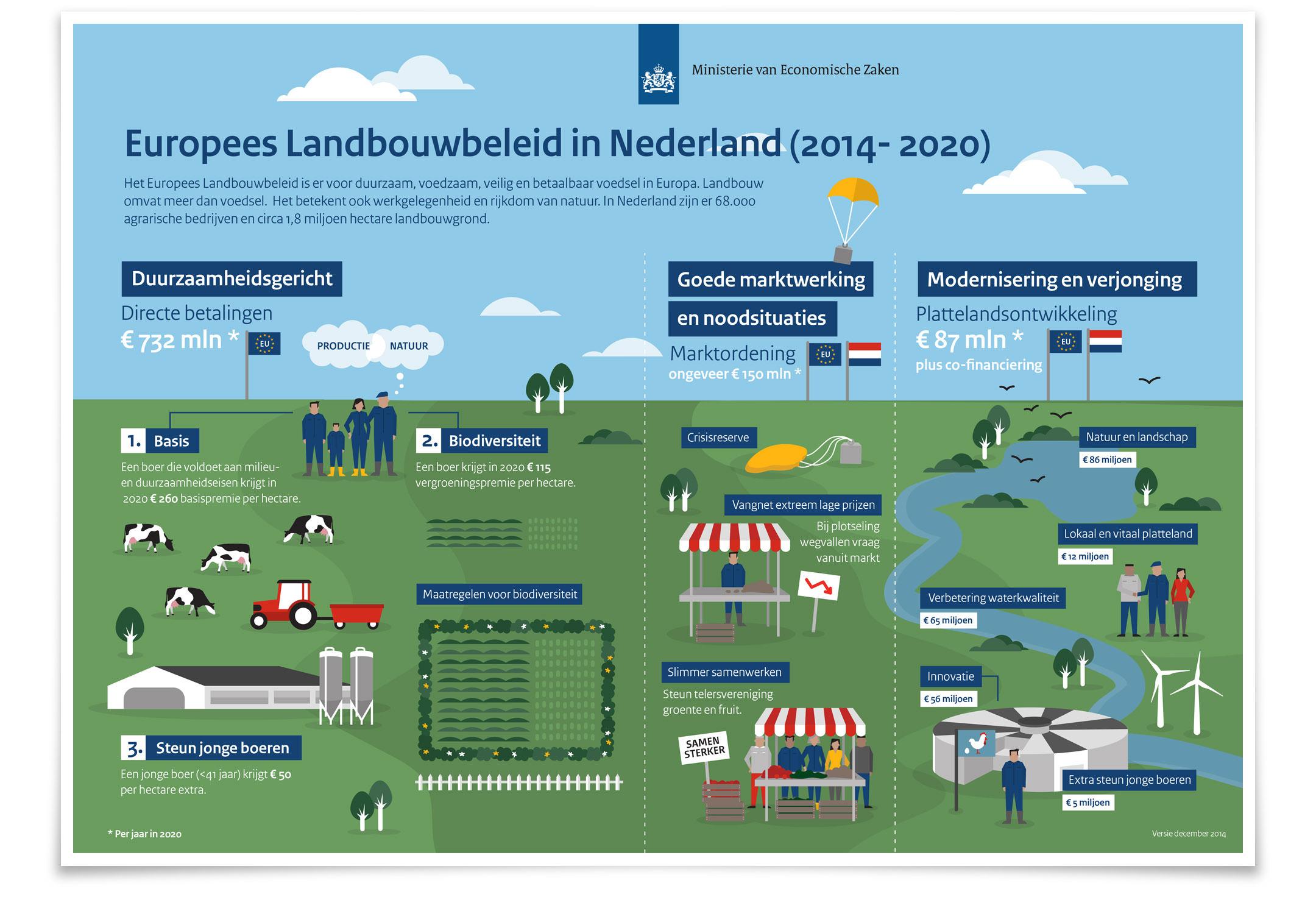 Europees landbouwbeleid infographic