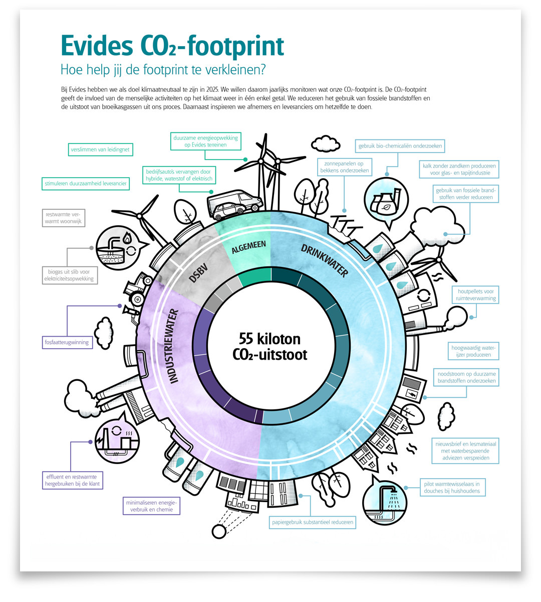 evides-infographic-footprint