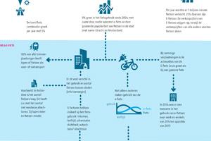 lopen-fietsen-structuur
