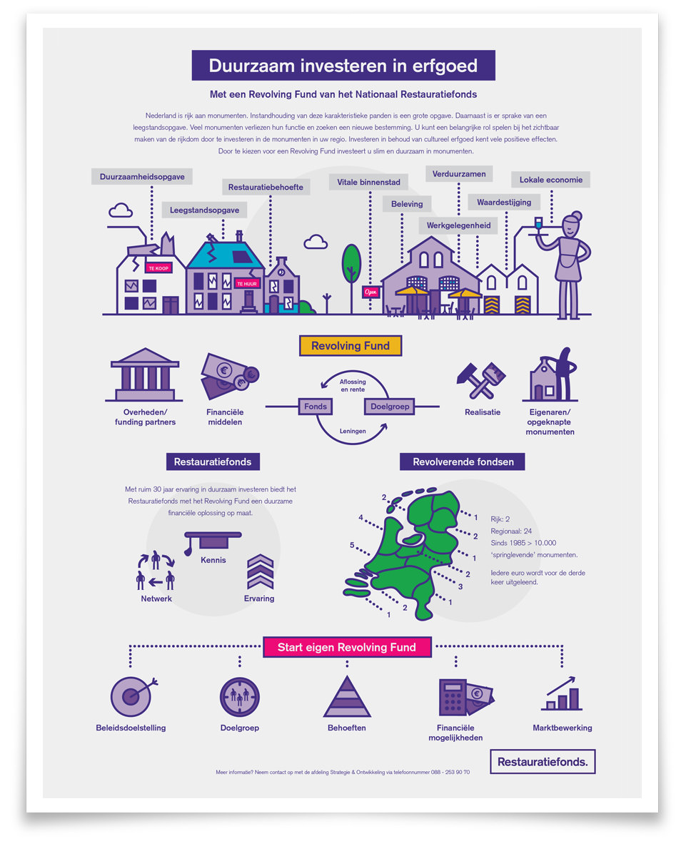 restauratiefonds-infographic-duurzaam